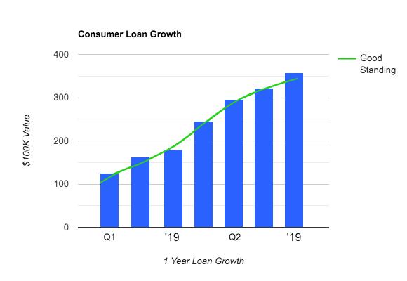 Data growth graph